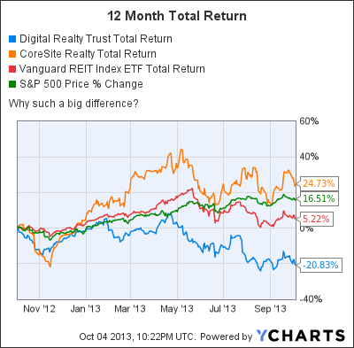 DLR Total Return Price Chart