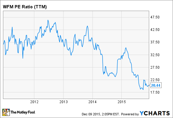WFM PE Ratio (TTM) Chart