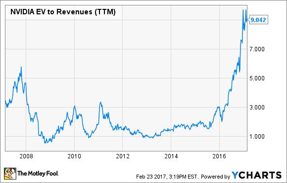 NVDA EV to Revenues (TTM) Chart