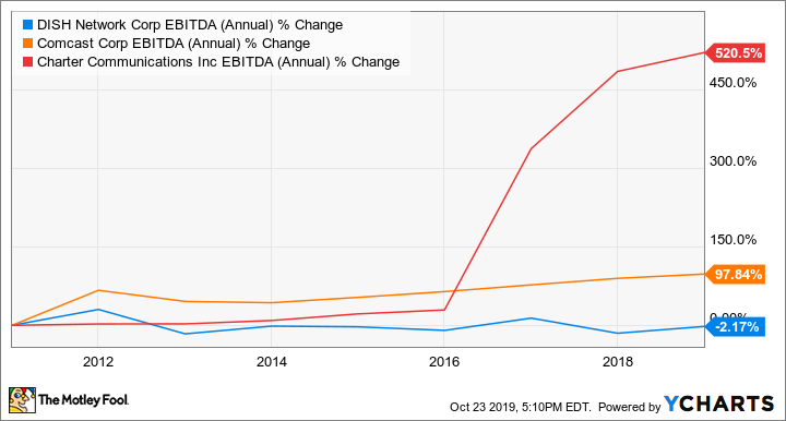 DISH EBITDA (Annual) Chart