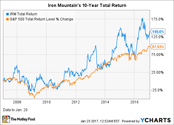IRM Total Return Price Chart