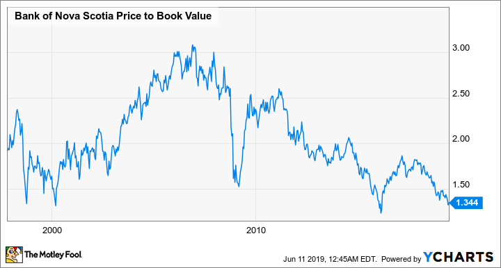 BNS Price to Book Value Chart