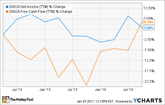 DISCA Net Income (TTM) Chart
