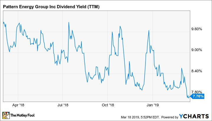 PEGI Dividend Yield (TTM) Chart