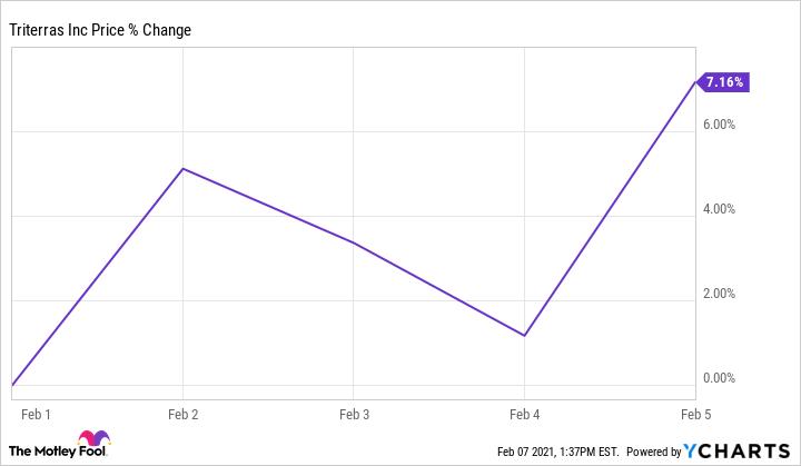 TRIT Chart