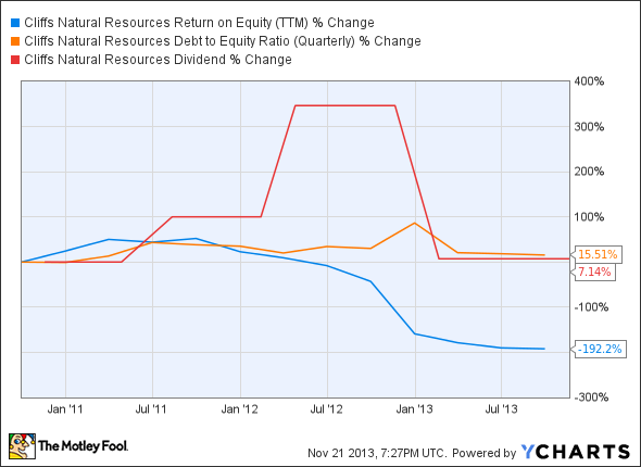 CLF Return on Equity (TTM) Chart