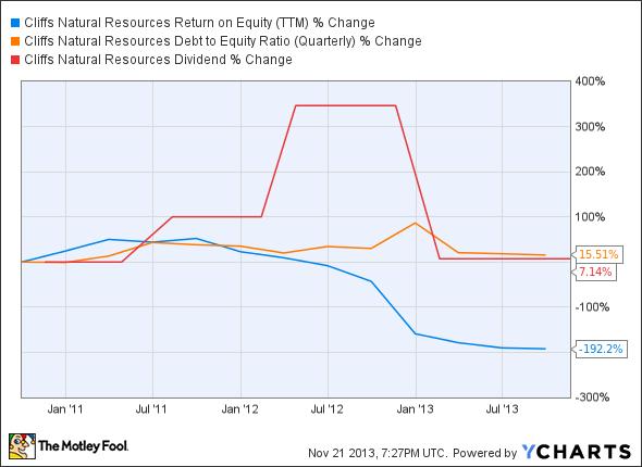 CLF Return on Equity (TTM) Chart