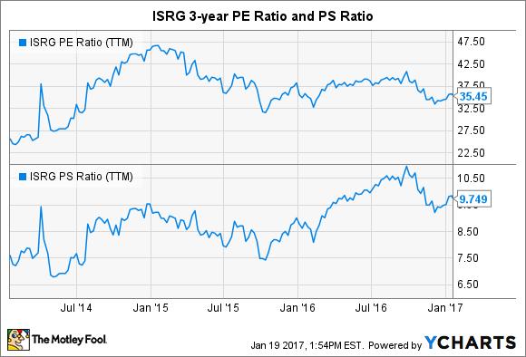 ISRG PE Ratio (TTM) Chart