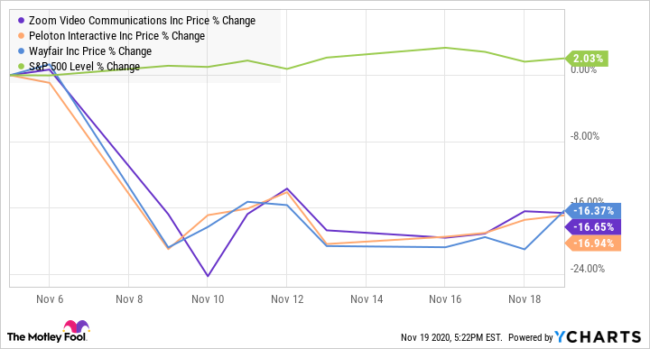 ZM Chart
