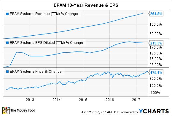 EPAM Revenue (TTM) Chart