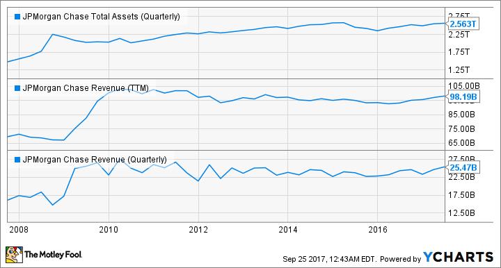 JPM Total Assets (Quarterly) Chart