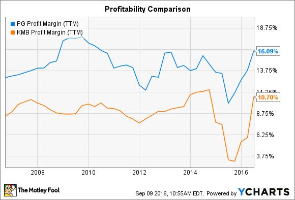 PG Profit Margin (TTM) Chart