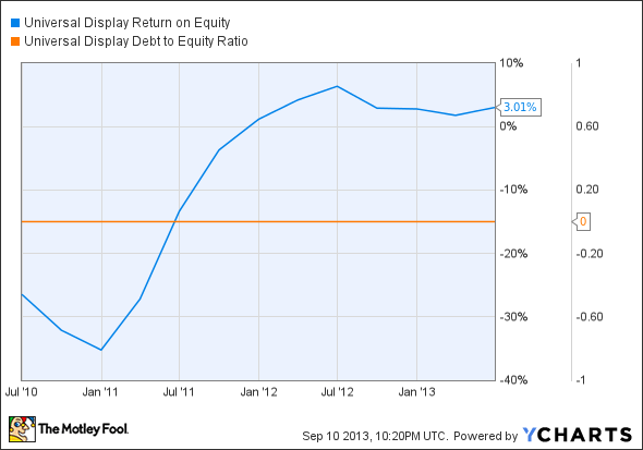 OLED Return on Equity Chart