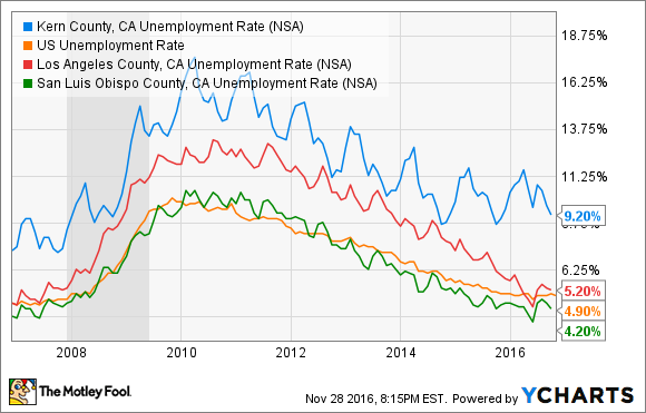 Kern County, CA Unemployment Rate Chart