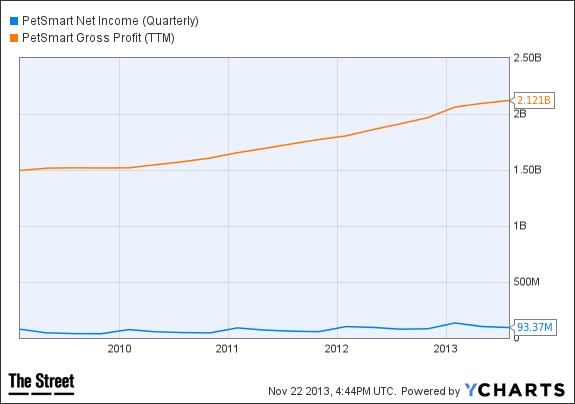 PETM Net Income (Quarterly) Chart