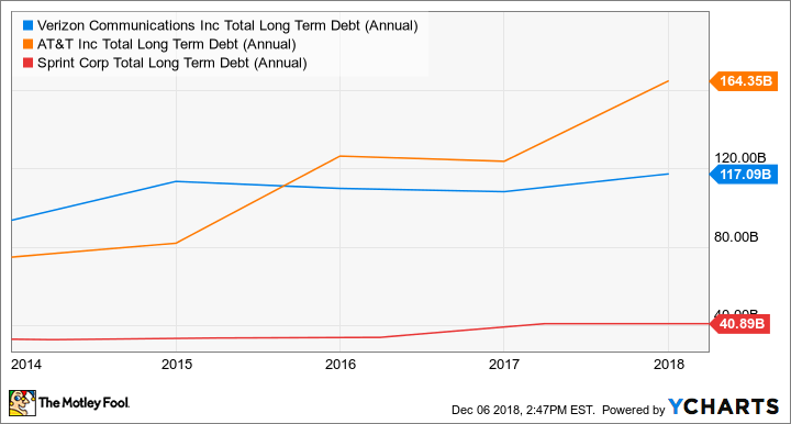 VZ Total Long Term Debt (Annual) Chart