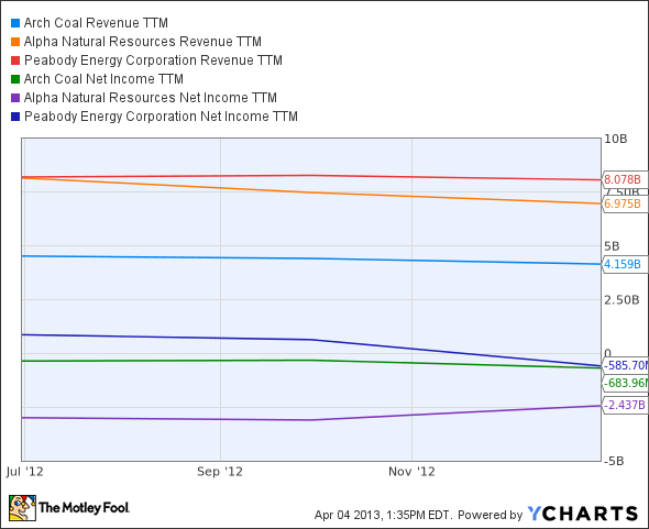 ACI Revenue TTM Chart