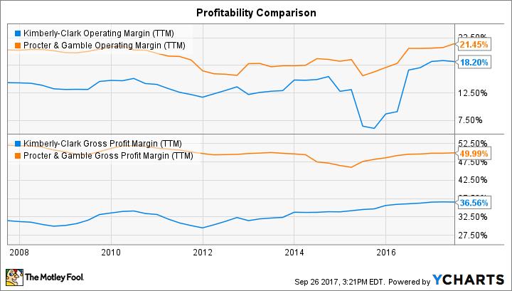 KMB Operating Margin (TTM) Chart