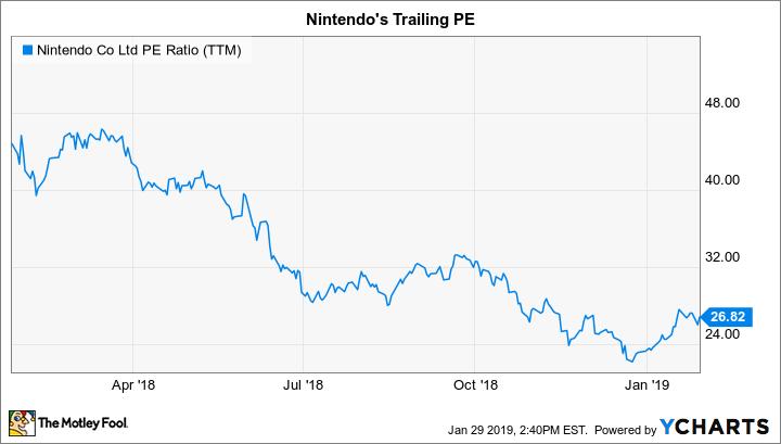 NTDOY PE Ratio (TTM) Chart
