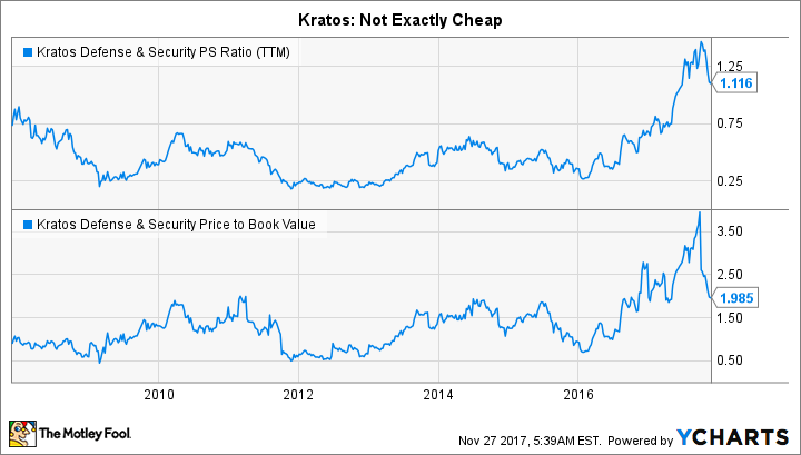 KTOS PS Ratio (TTM) Chart