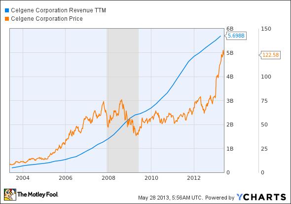 CELG Revenue TTM Chart