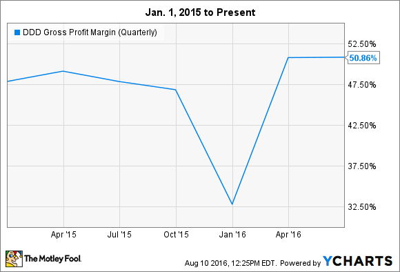 DDD Gross Profit Margin (Quarterly) Chart