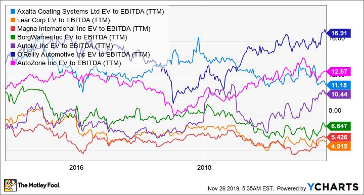 AXTA EV to EBITDA (TTM) Chart