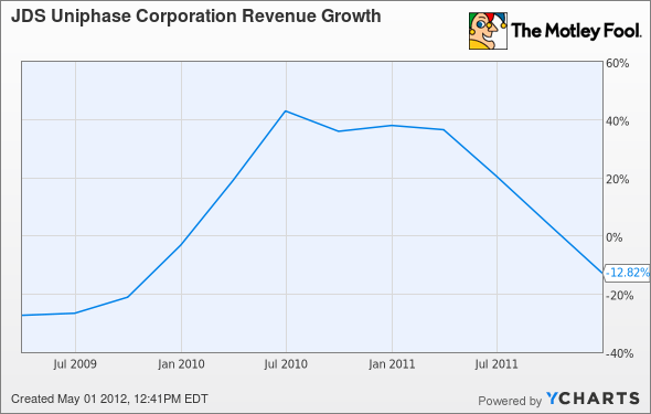 JDSU Revenue Growth Chart