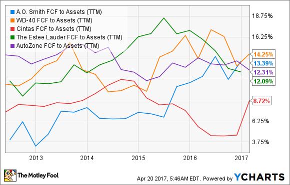 AOS FCF to Assets (TTM) Chart