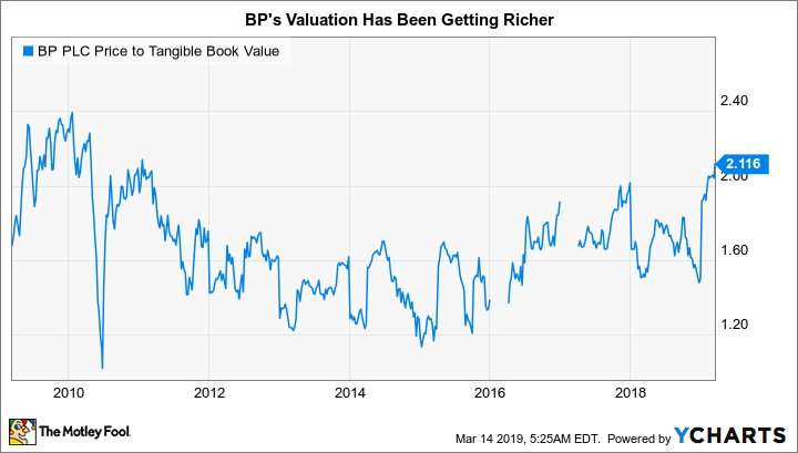 BP Price to Tangible Book Value Chart