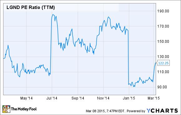 LGND P/E Ratio (TTM) Chart
