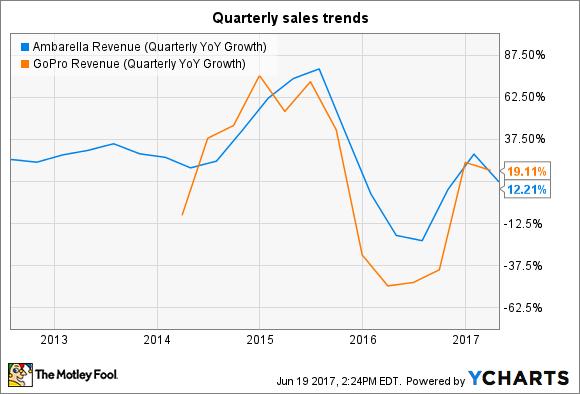 AMBA Revenue (Quarterly YoY Growth) Chart
