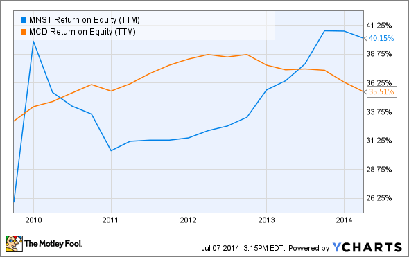 MNST Return on Equity (TTM) Chart