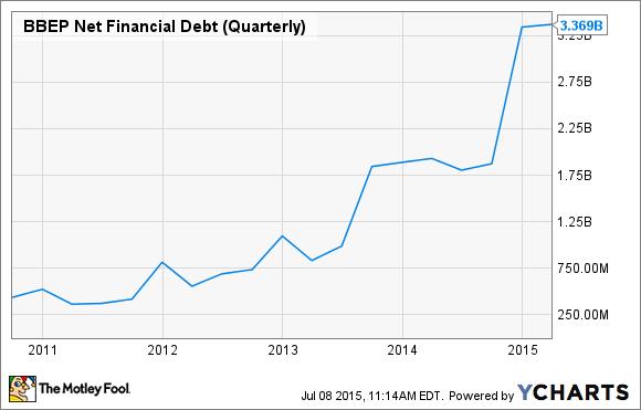 BBEP Net Financial Debt (Quarterly) Chart