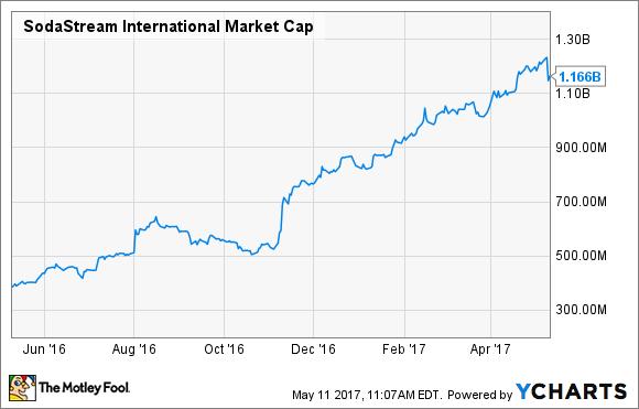 SODA Market Cap Chart