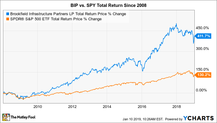 BIP Total Return Price Chart