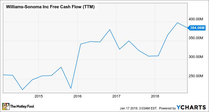 WSM Free Cash Flow (TTM) Chart