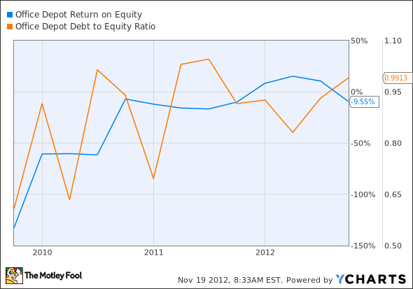 ODP Return on Equity Chart