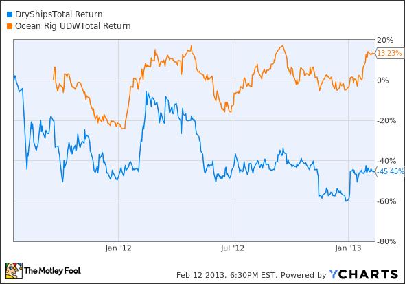 DRYS Total Return Price Chart