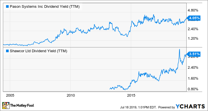 PSI Dividend Yield (TTM) Chart
