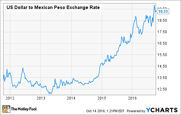 The Weak Peso Takes a Bite Out of Volaris Stock: Why I'm Not