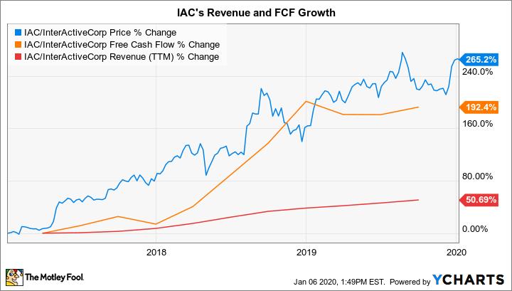 IAC Chart