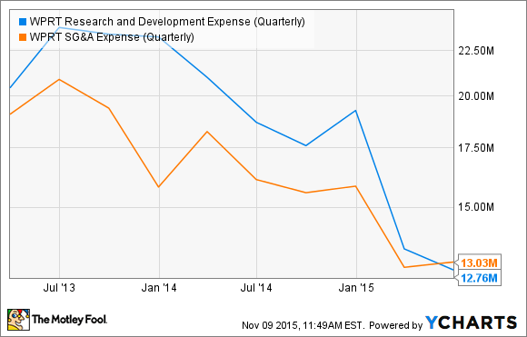 WPRT Research and Development Expense (Quarterly) Chart