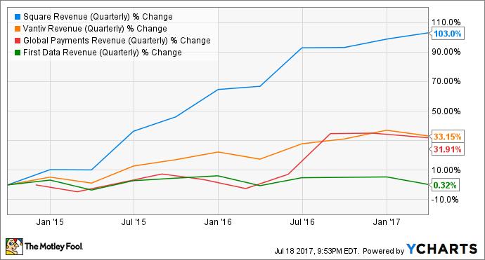 SQ Revenue (Quarterly) Chart