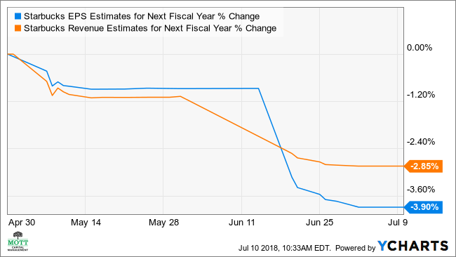 SBUX EPS Estimates for Next Fiscal Year Chart