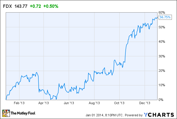 Why FedEx Stock Surged 57% in 2013 -- The Motley Fool