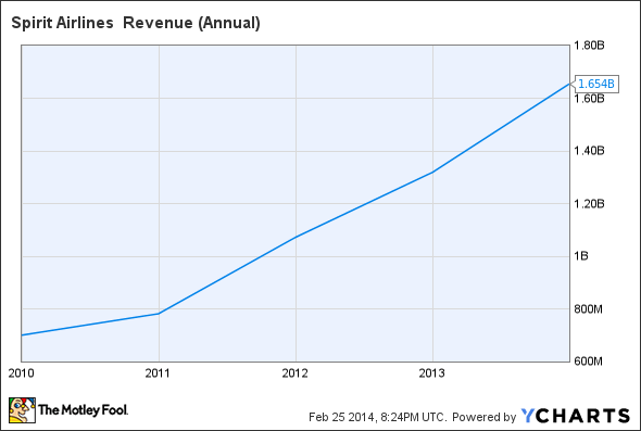 SAVE Revenue (Annual) Chart