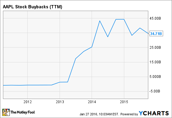 AAPL Stock Buybacks (TTM) Chart