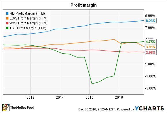 HD Profit Margin (TTM) Chart