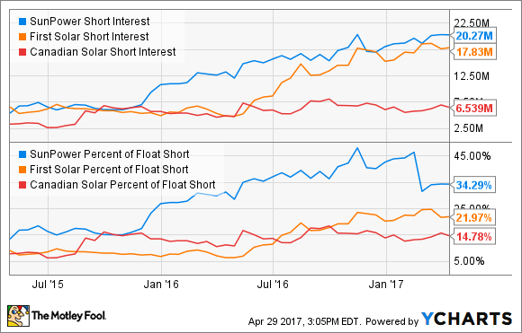 SPWR Short Interest Chart